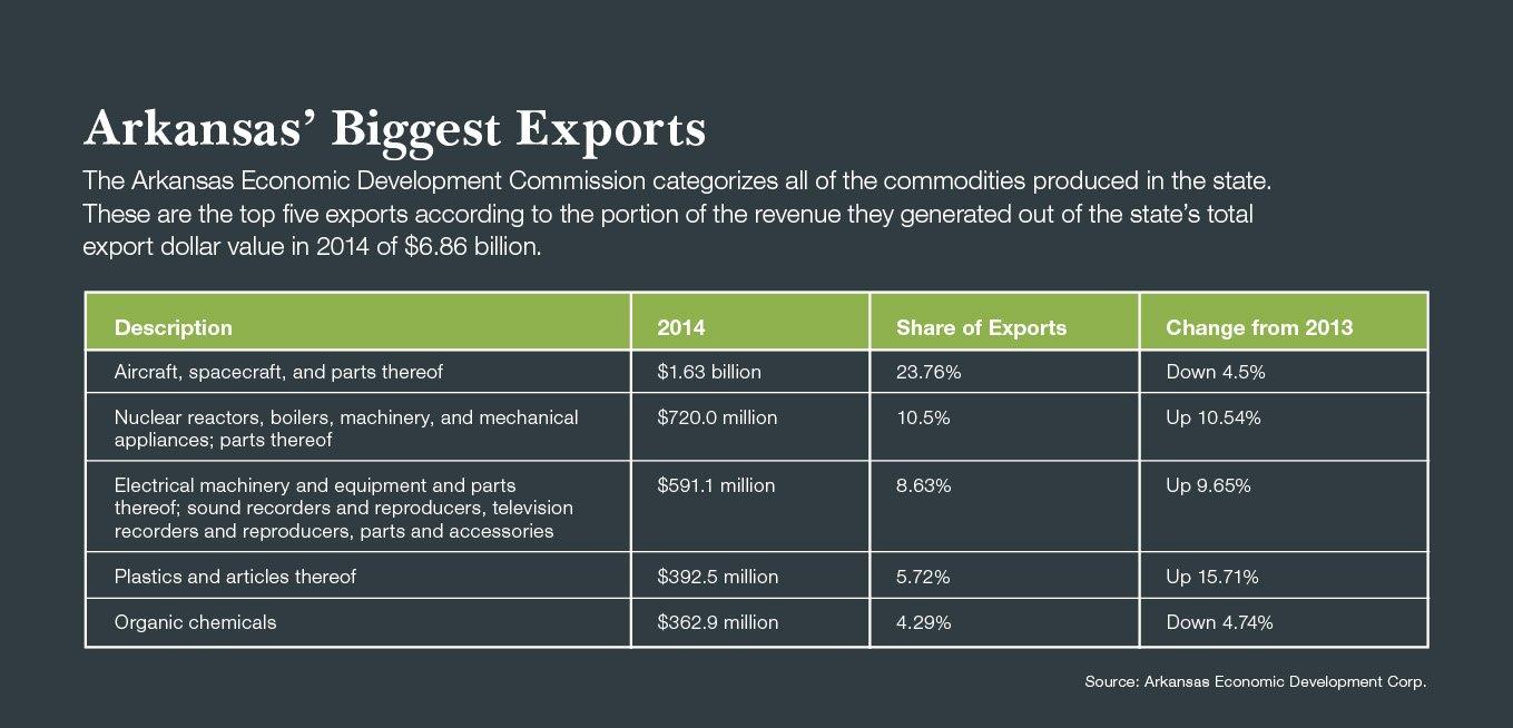 Arkansas' Biggest Exports