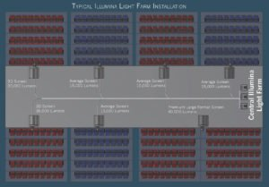 Diagram of Illumina Light Farm, which allows one rack of lasers to power multiple projectors and could allow one Cineplex to run on a single light source.